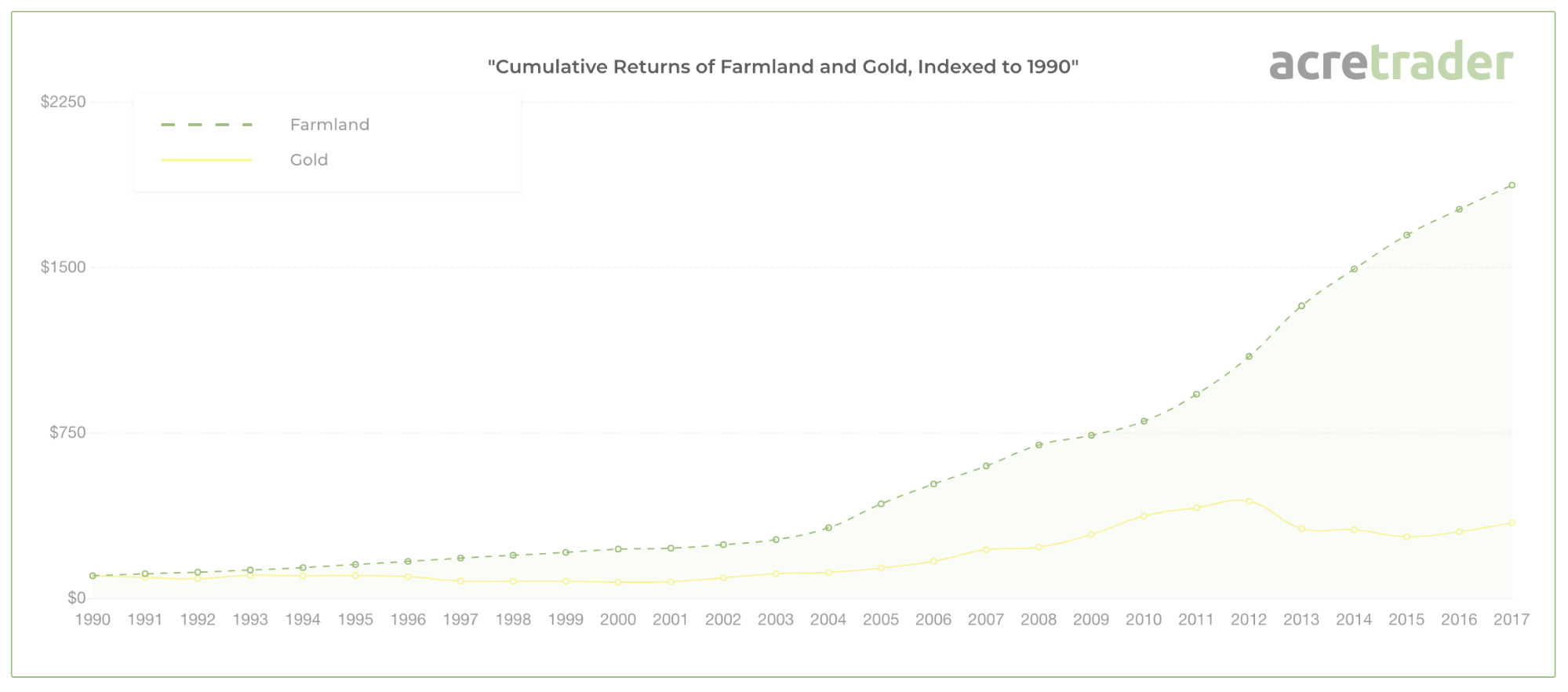cumulative-returns-of-farmland-versus-gold-indexed-to-1990.png