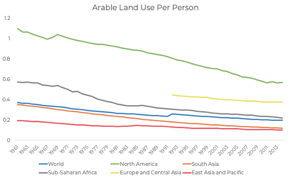 Buy United States farmland to mitigate agricultural investments; it holds the most acres per person of arable, farmable land than any of the other major producers of the world