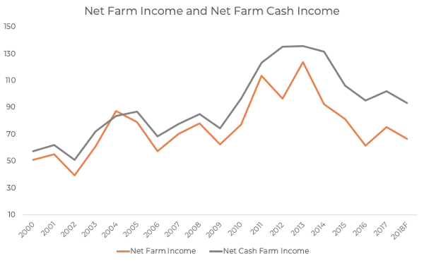 The net farm cash income is generally always higher than the normal net farm income, an owner should use cash rent when wanting to mitigate risk in agricultural investments