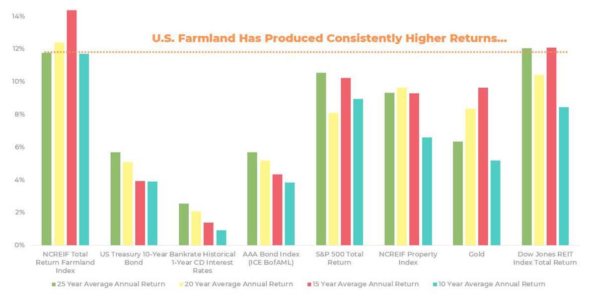 United States historically has produced consistently strong returns when compared to other various asset classes