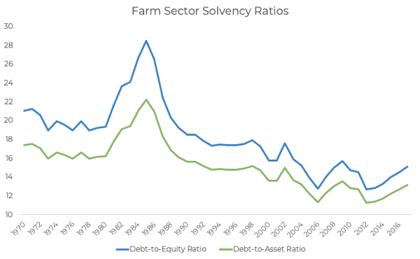 farm_sector_solvency_ratios.png