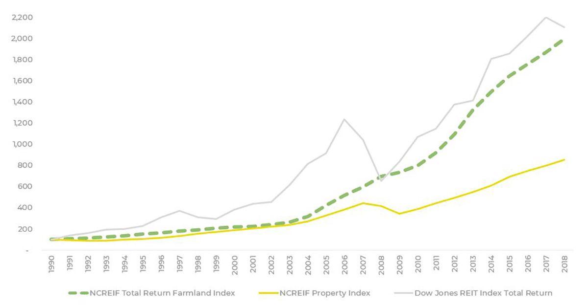ncreif-total-return-farmland-index-vs-property-index-vs-dj-reit-index.JPG