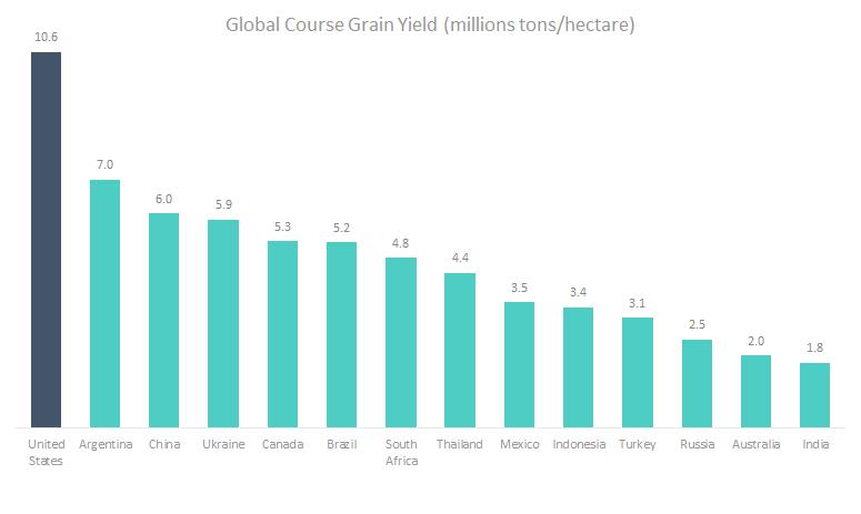 global-course-grain-yield-comparison.png