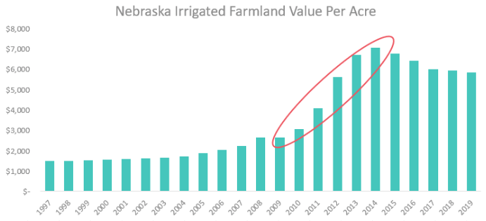 Nebraska's declining farm prices can be correlated to the 165% increase in irrigated farmland value per acre over 2009-2014