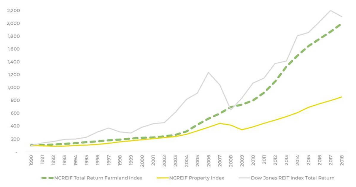 Total returns of the farmland index massively outperforms the property index and online real estate crowdfunding
