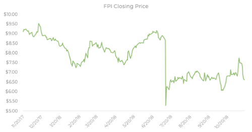 Investing in farmland through REITs exposes you to volatile stock market, take a look at Farmland Partners, Inc closing prices over 2018