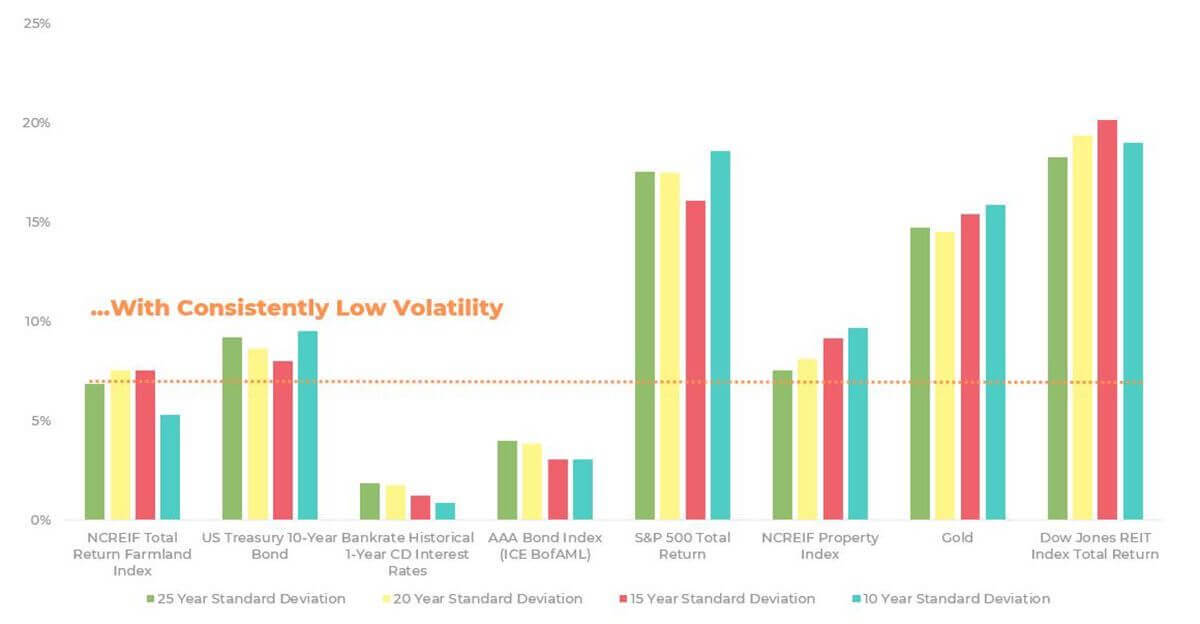 United States farmland has consistently low volatility when compared to various other asset classes