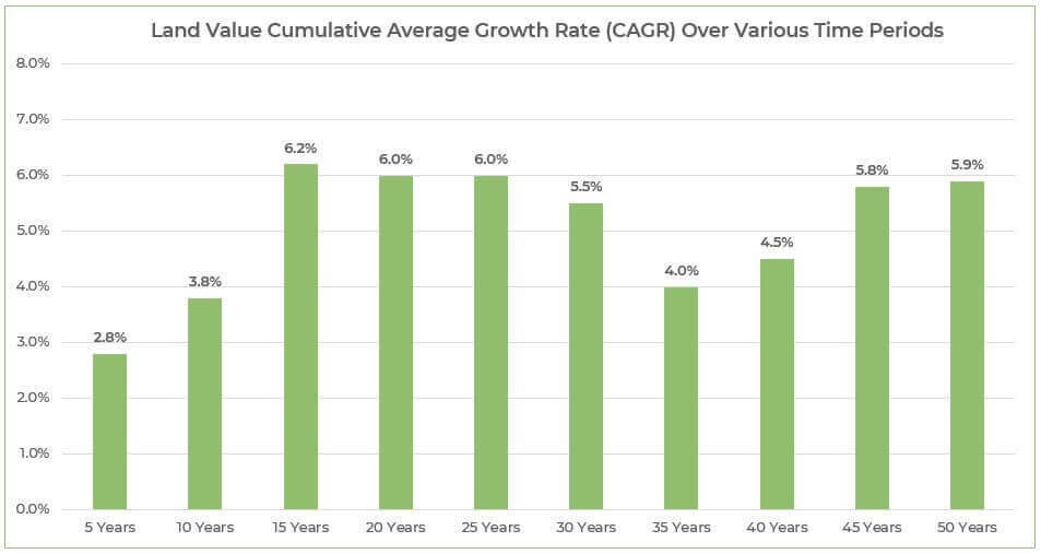 Favorable farmland value cumulative average growth (CAGR) over various time periods