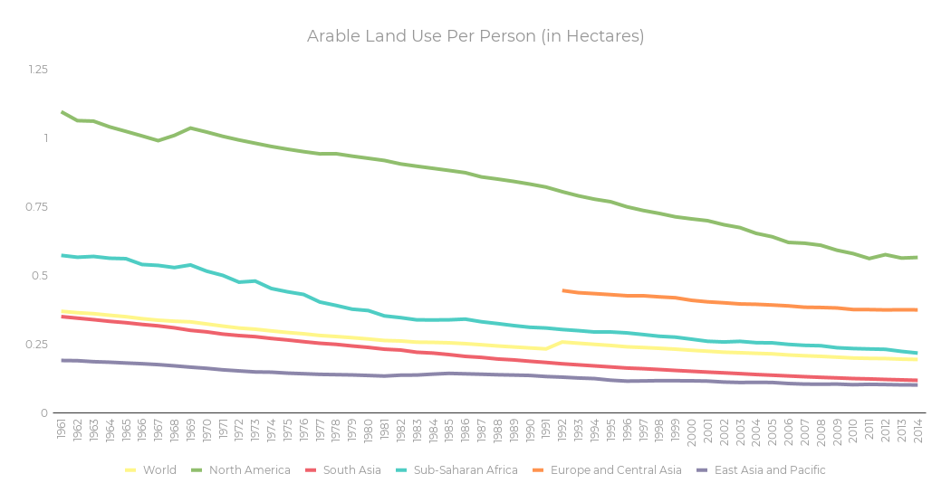 arable_land_use_per_person-1.png