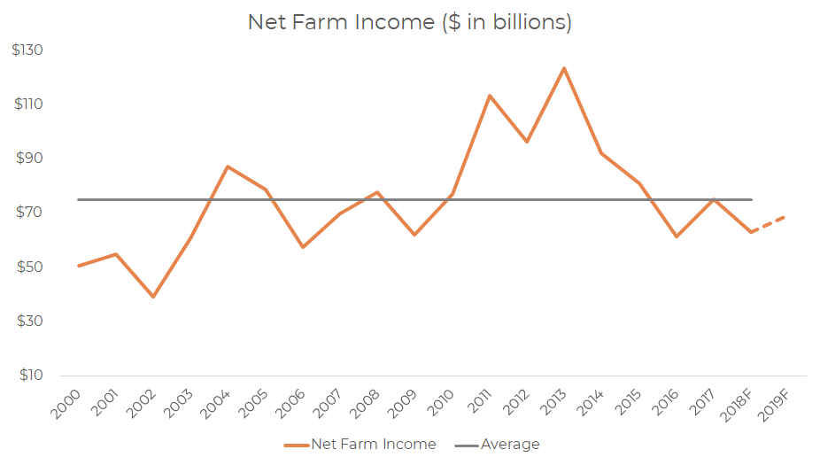 net-farm-income-in-billions.png