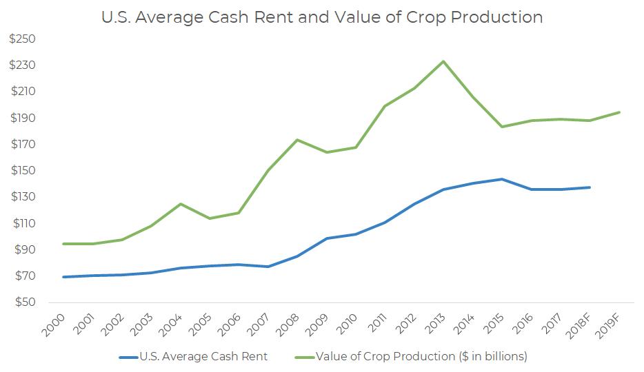 average-cash-rent-value-of-crop-production.png