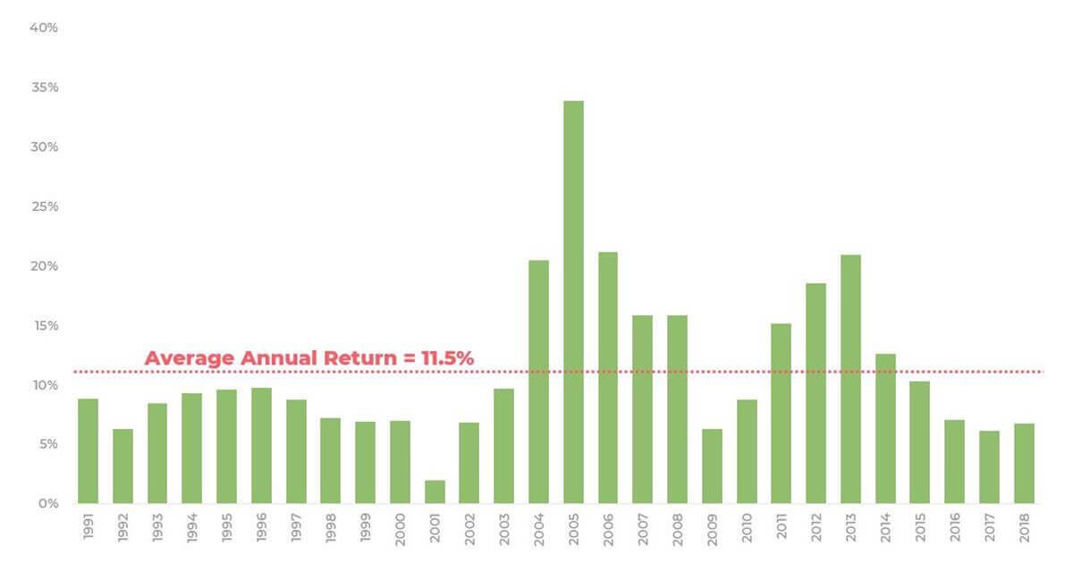 Farmland has consistent average annual returns of 11-12% compared to the fluctuating returns of NCREIF Index