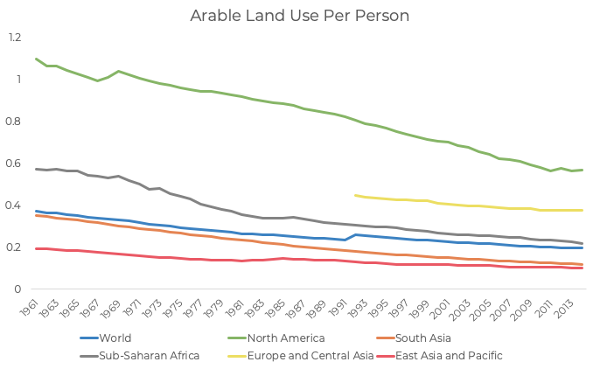 arable_land_use_per_person.png