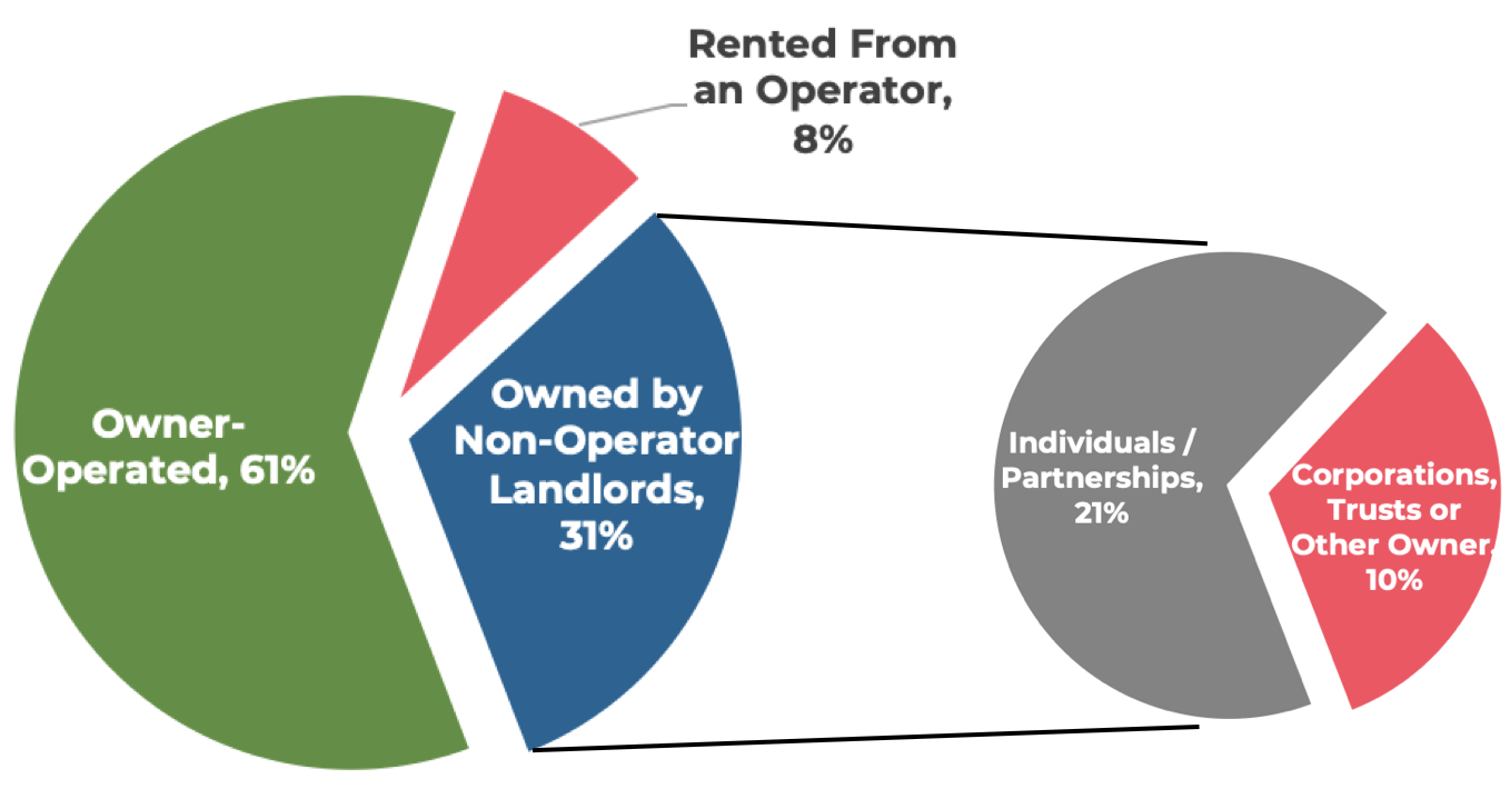 Non-operating owners of United States farmland is divided into individuals/partners and corporations