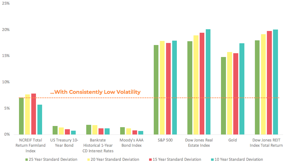 volatility of various asset classes over time.png