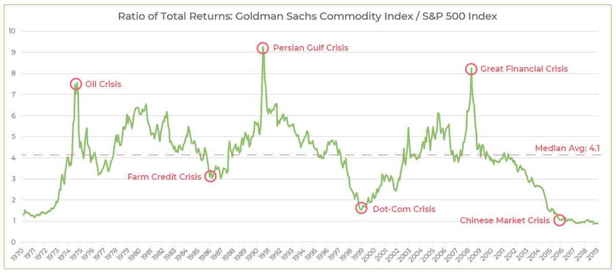 Ratios of total stock market return from Goldman Sachs Commodity Index (GSCI) and the S&P 500 Index, highlighting causes of peaks and valleys