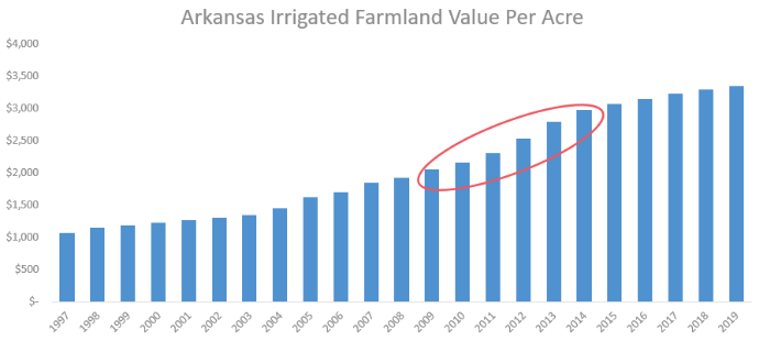 farmland values in Arkansas (chart below) increased 39%, or an average of 7.7% per year, during the same time period while following a much more consistent pattern.